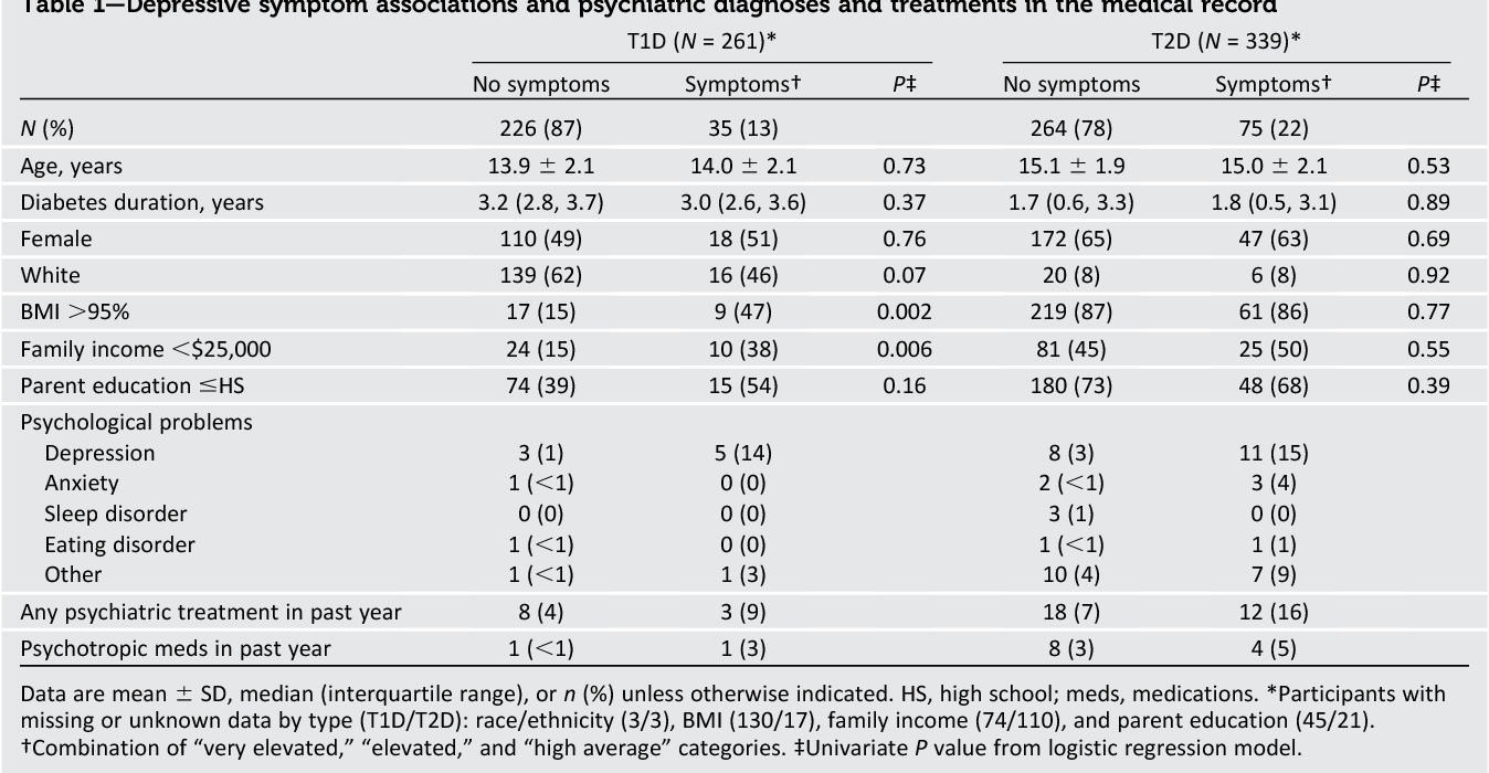 Depressive Symptoms In Youth With Type 1 Or Type 2 Diabetes