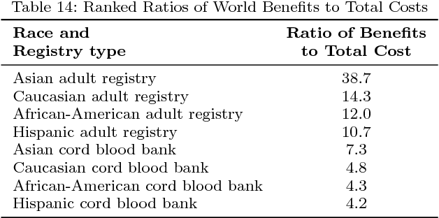 Cord Blood Banking Cost >> Table 14 From Saving Lives With Stem Cell Transplants