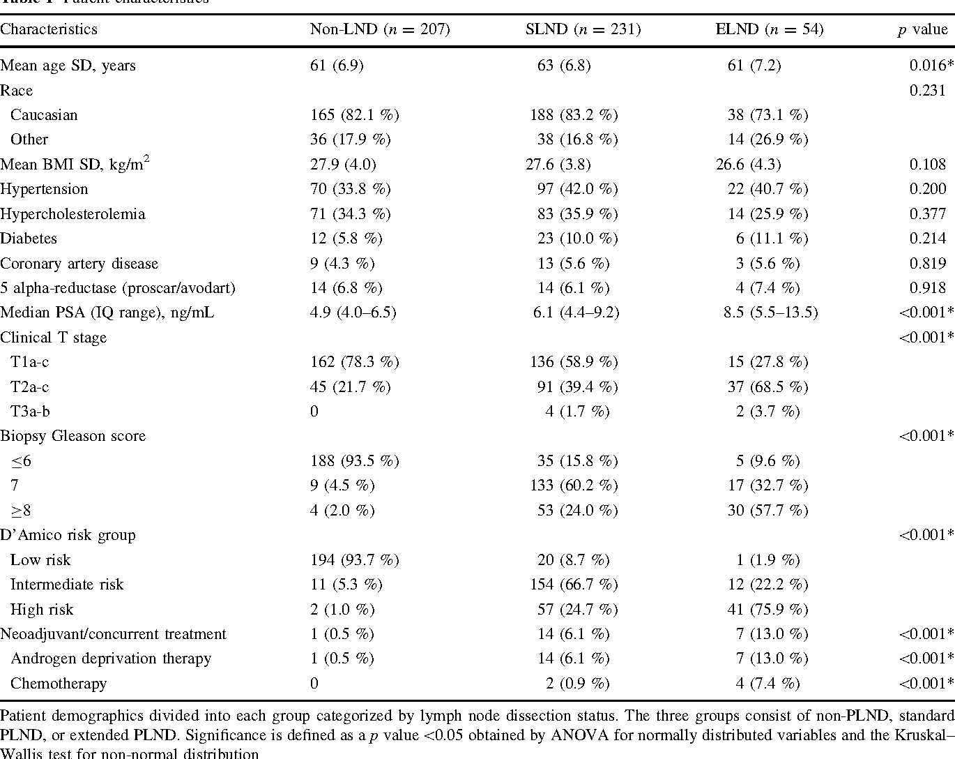 Table 1 From Outcomes And Complications Of Pelvic Lymph Node