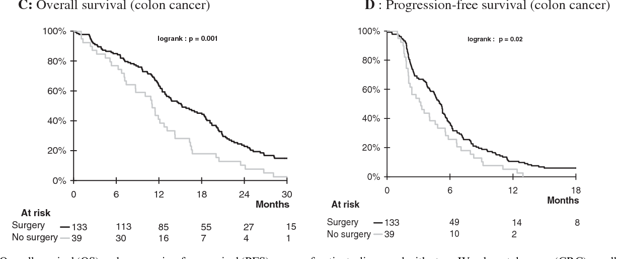 Figure 1 From Impact Of Primary Tumour Resection On Survival Of Patients With Colorectal Cancer And Synchronous Metastases Treated By Chemotherapy Results From The Multicenter Randomised Trial Federation Francophone De Cancerologie Digestive