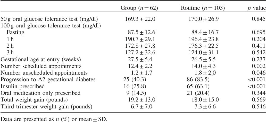 gestational diabetes prenatal care