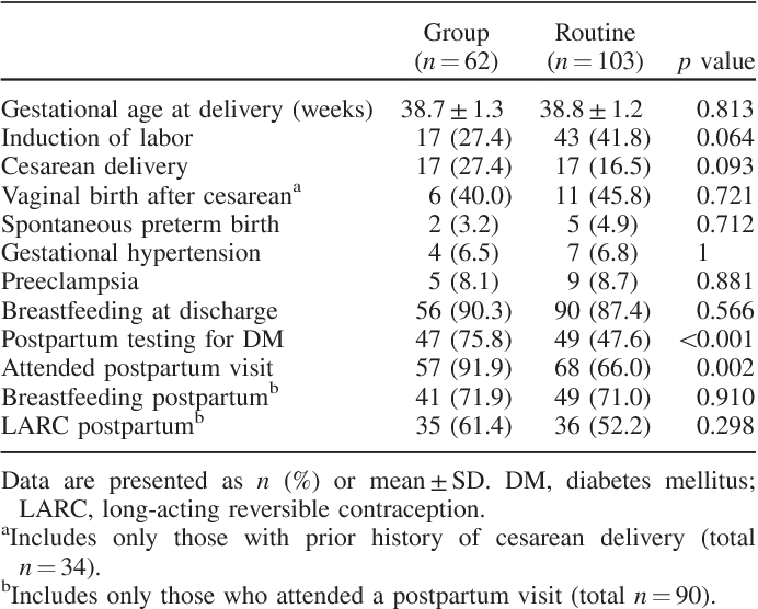 Gestational diabetes prenatal visit