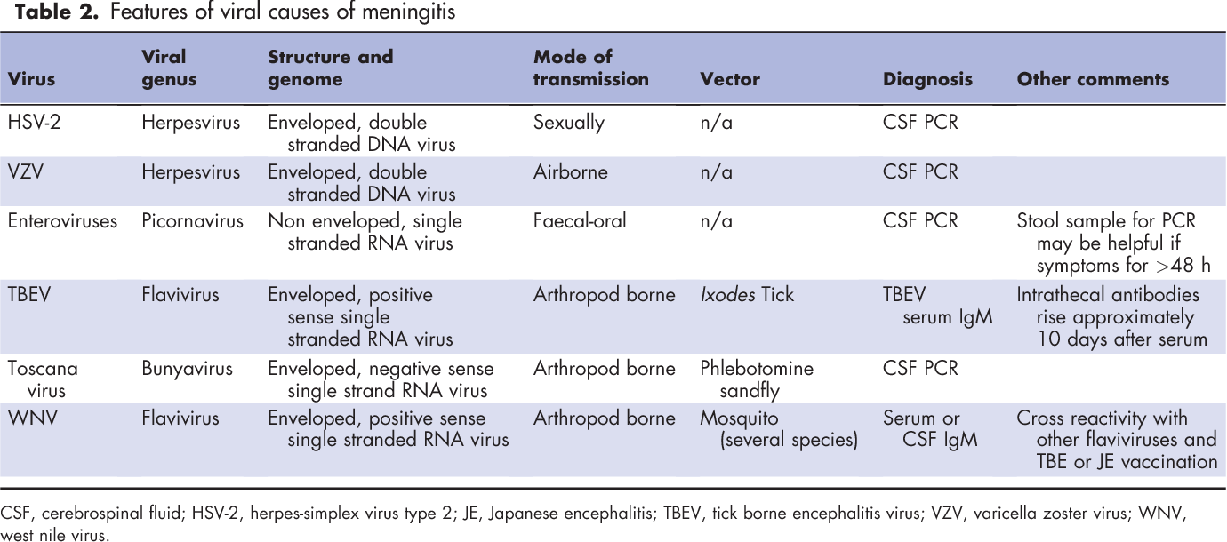 Viral meningitis: current issues in diagnosis and treatment