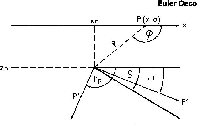 figure A-3