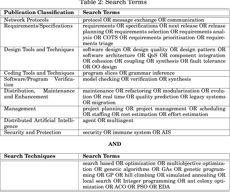 Table 2 From Search Based Software Engineering Trends Techniques And Applications Semantic Scholar