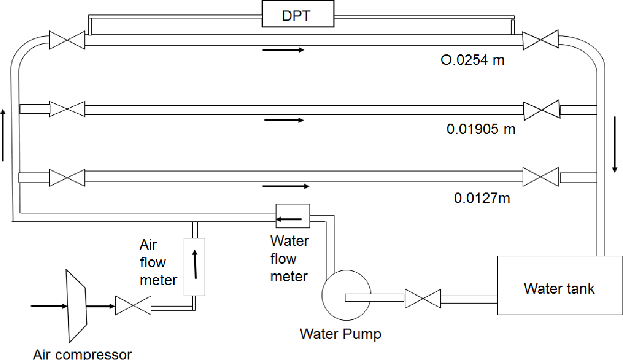Investigation of pressure drop in horizontal pipes with