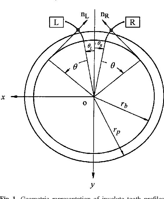 Figure 1 from Gear Geometric Design by B-Spline Curve