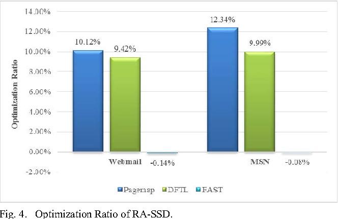 RAID-Aware SSD: Improving the Write Performance and Lifespan