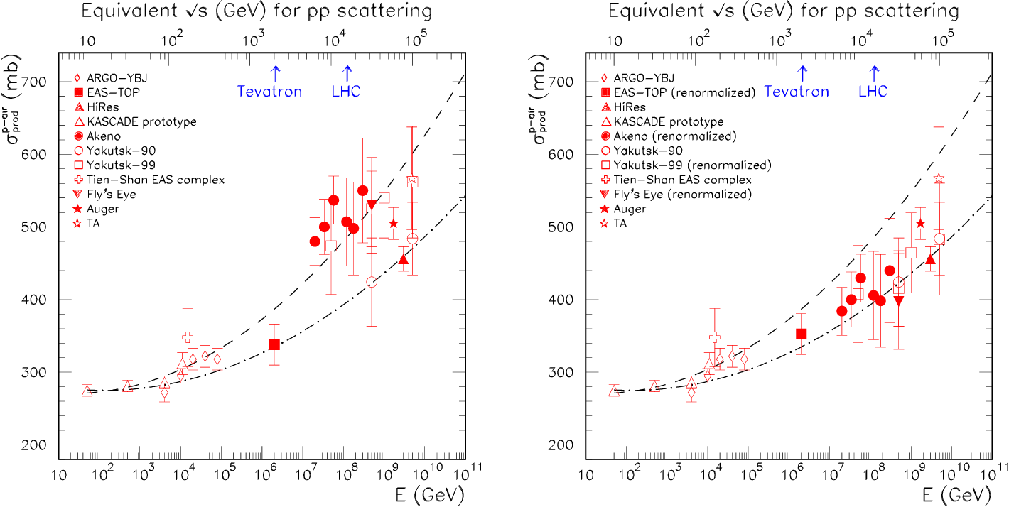 the best attitude amazing selection authentic Figure 24 from Ultra-High-Energy Cosmic Rays | Semantic Scholar