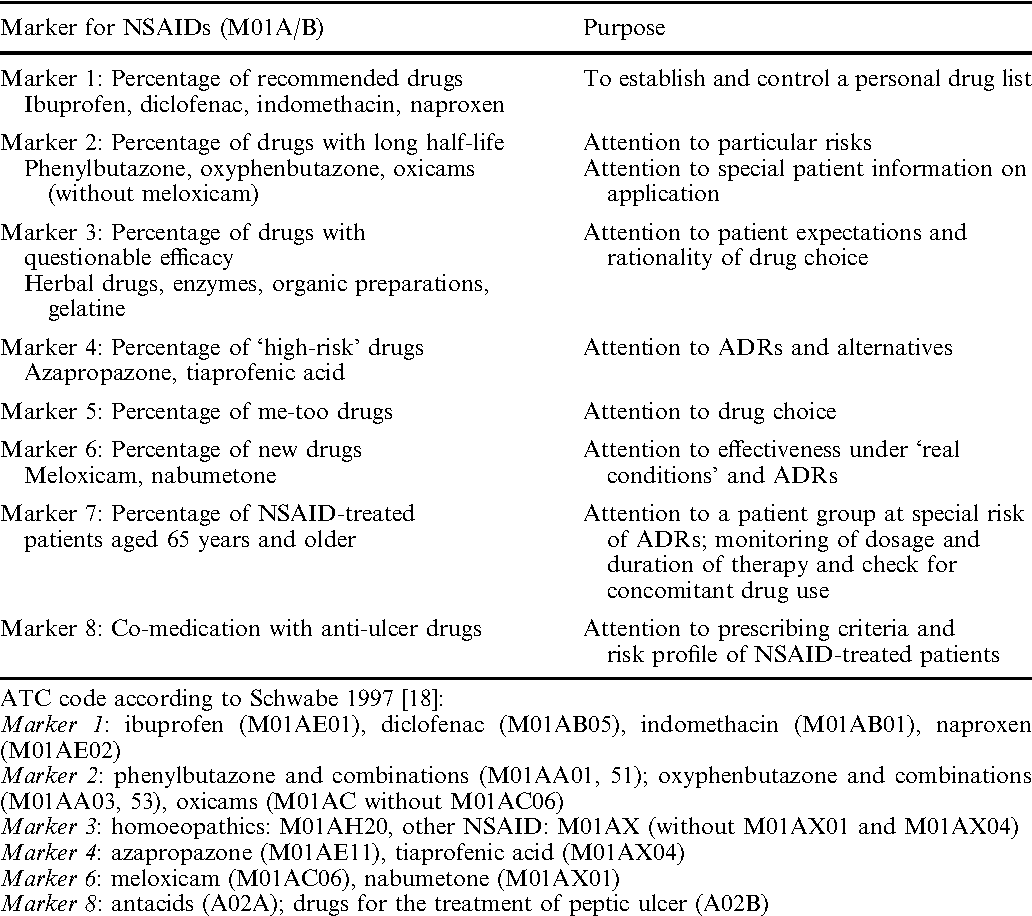 Markers to analyse the prescribing of non-steroidal anti