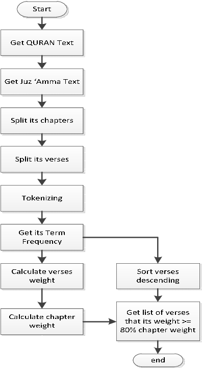 Searching Quran Chapters Verses Weight with TF and Pareto