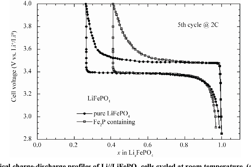 Figure 6. Electrochemical charge-discharge profiles of Li//LiFePO4 cells cycled at room temperature. (a) With pure LiFePO4; nd (b) With Fe2P-containing electrode material. a