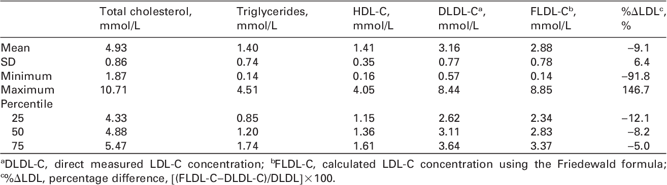 Effects Of Total Cholesterol And Triglyceride On The Percentage
