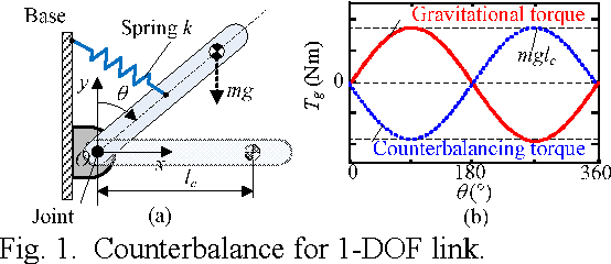 Figure 1 from Multi-DOF counterbalance mechanism for low