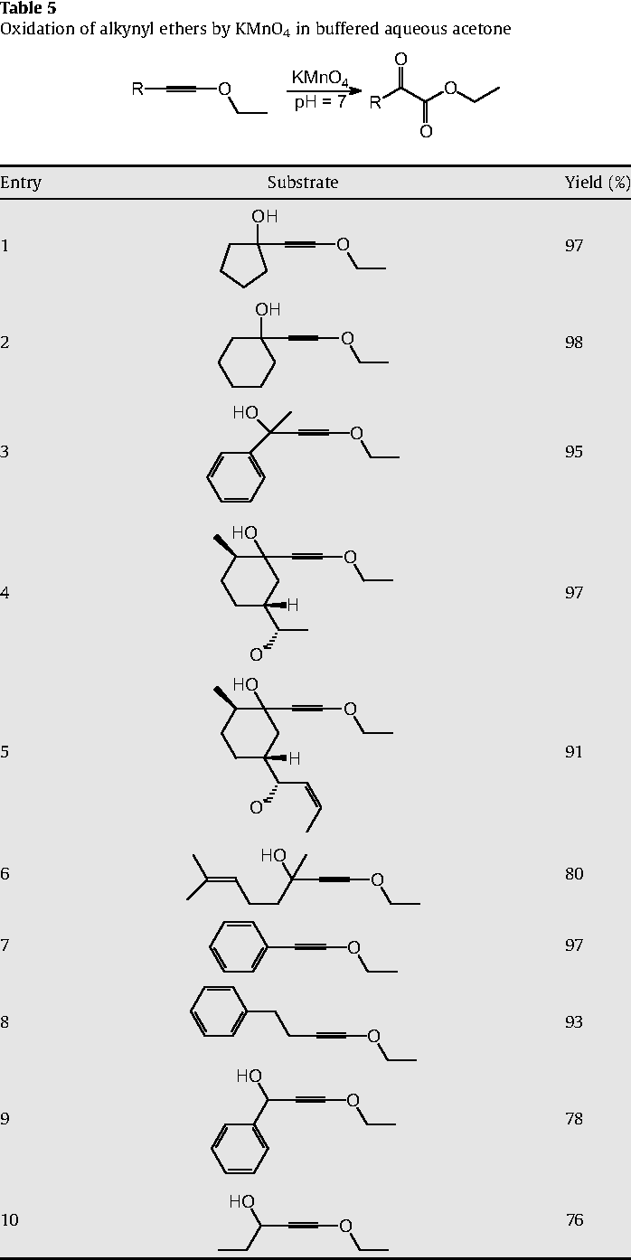 Oxidation by permanganate: synthetic and mechanistic aspects