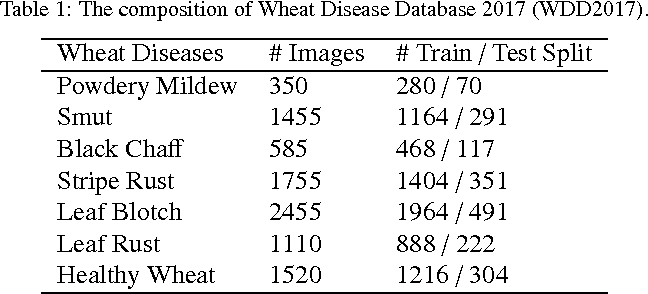 Table 1 from An In-field Automatic Wheat Disease Diagnosis