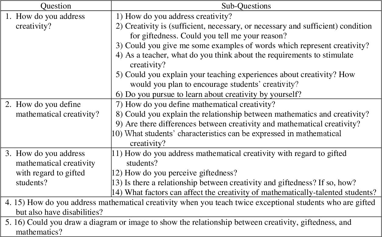 PDF] Teachers' Creativity Perceptions for Mathematically