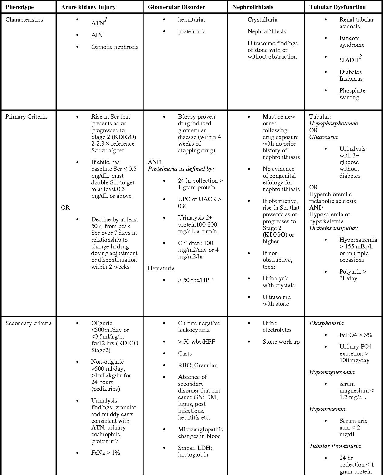 Phenotype Standardization For Drug Induced Kidney Disease Semantic Scholar