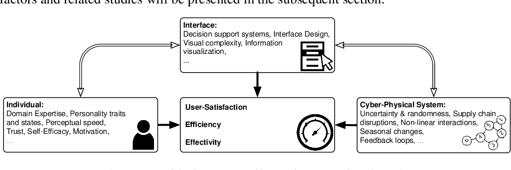 Figure 1 From On Studying Human Factors In Complex Cyber Physical Systems Semantic Scholar