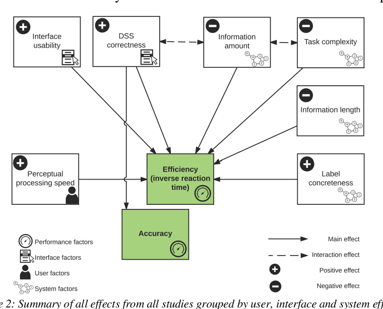 Figure 2 From On Studying Human Factors In Complex Cyber Physical Systems Semantic Scholar
