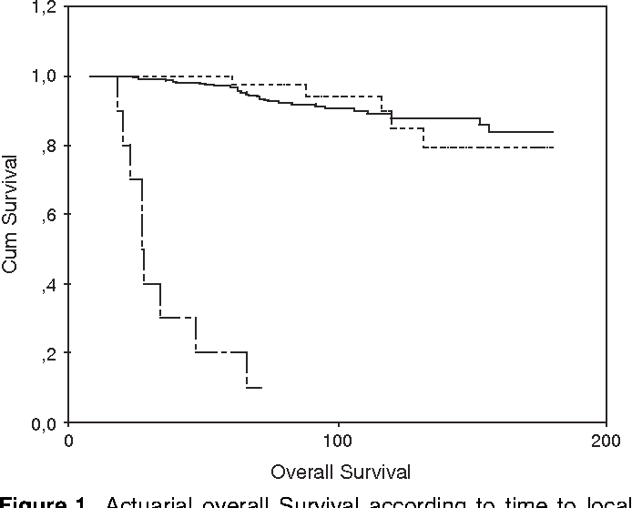 Breast Cancer Local Recurrence: Risk Factors and Prognostic Relevance of  Early Time to Recurrence | Semantic Scholar