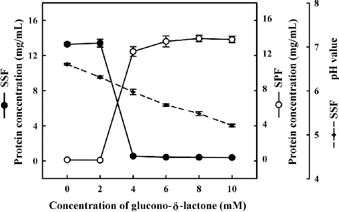 Aggregation of soy protein-isoflavone complexes and gel