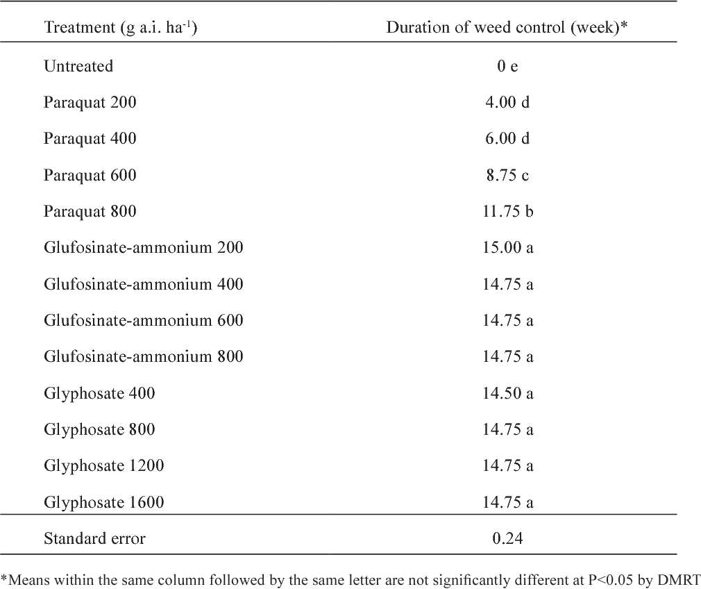 TABLE 4 Duration of effective control after treatment with paraquat, glufosinate-ammonium and glyphosate on mixed weed in young oil palm plantation