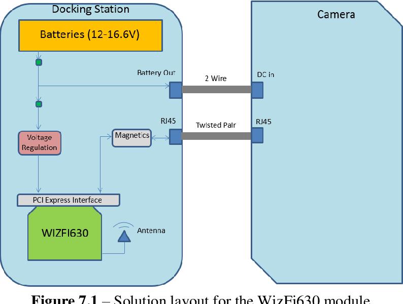 PDF] Mobile IP Camera Solution | Semantic Scholar