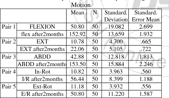 PDF] Comparison of Mulligan Mobilization with Movement and End ...