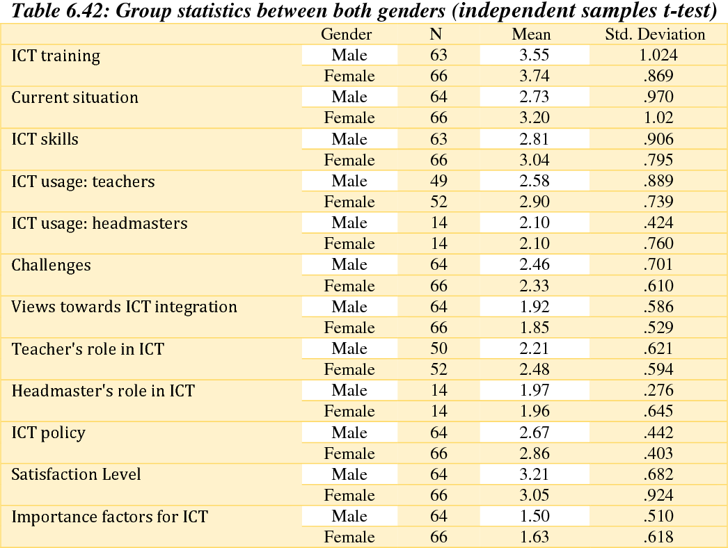 table 6.42