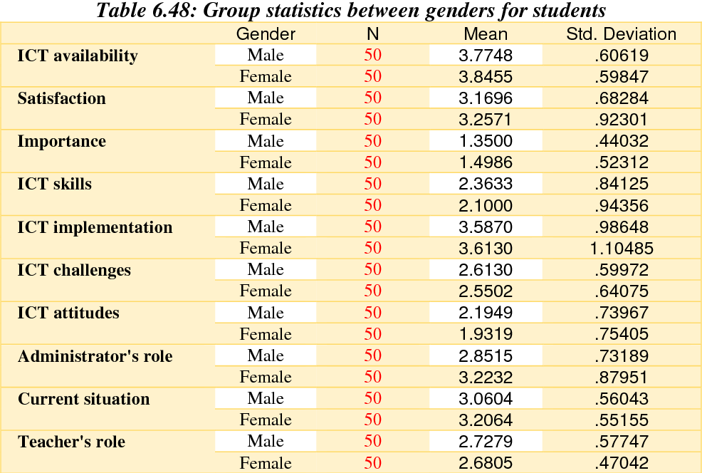 table 6.48