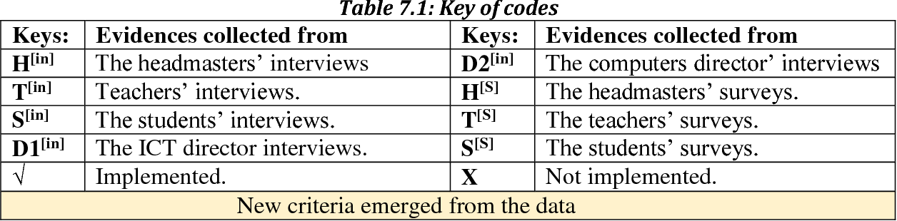 table 7.1
