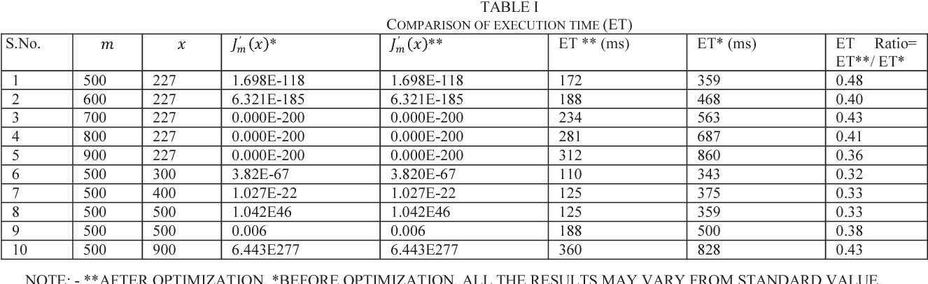 Table I From Computationally Improved Algorithm To Find