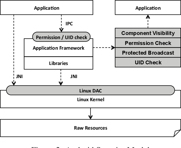 Figure 2 from Harvesting Inconsistent Security