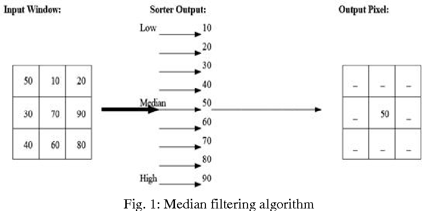 PDF] FPGA Implementation of Median Filter using an Improved