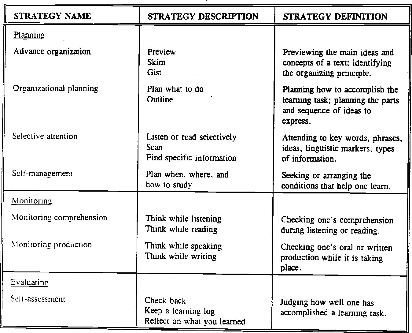 Table 1 from Teaching Learning Strategies to Language