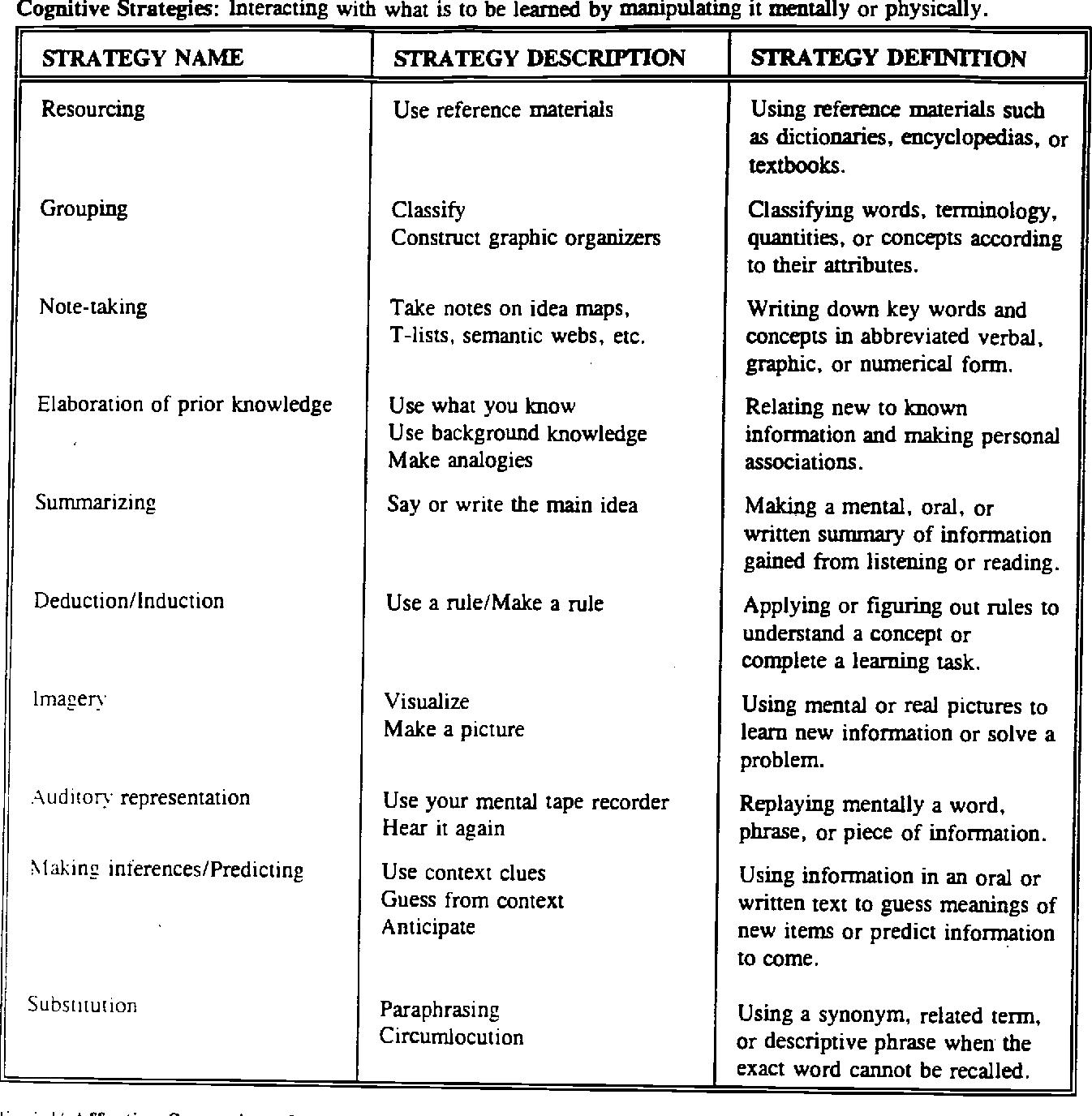PDF] Teaching Learning Strategies to Language Students.   Semantic ...
