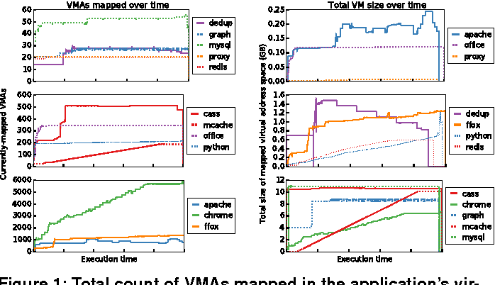 Figure 1 from A Study of Virtual Memory Usage and