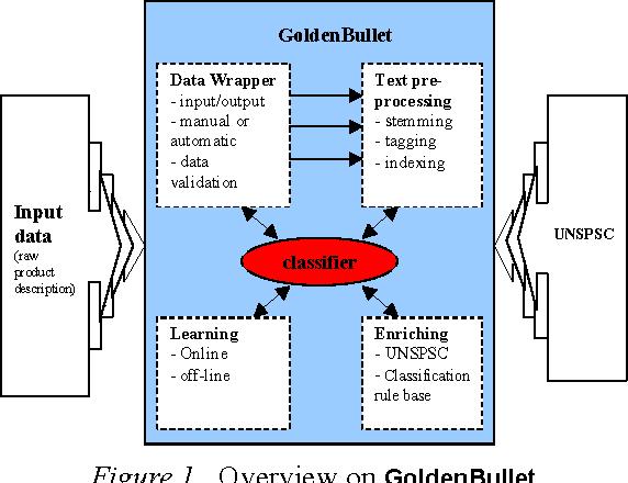 PDF] GoldenBullet in a Nutshell   Semantic Scholar