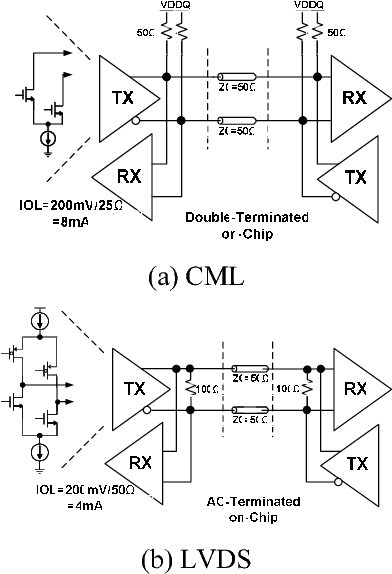 Figure 1 from A 6-Gbps/pin Half-Duplex LVDS I/O for High
