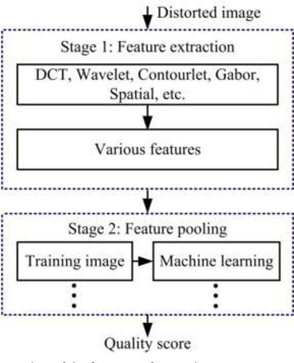 Local Gradient Patterns Lgp An Effective Local Statistical Feature Extraction Scheme For No Reference Image Quality Assessment Semantic Scholar