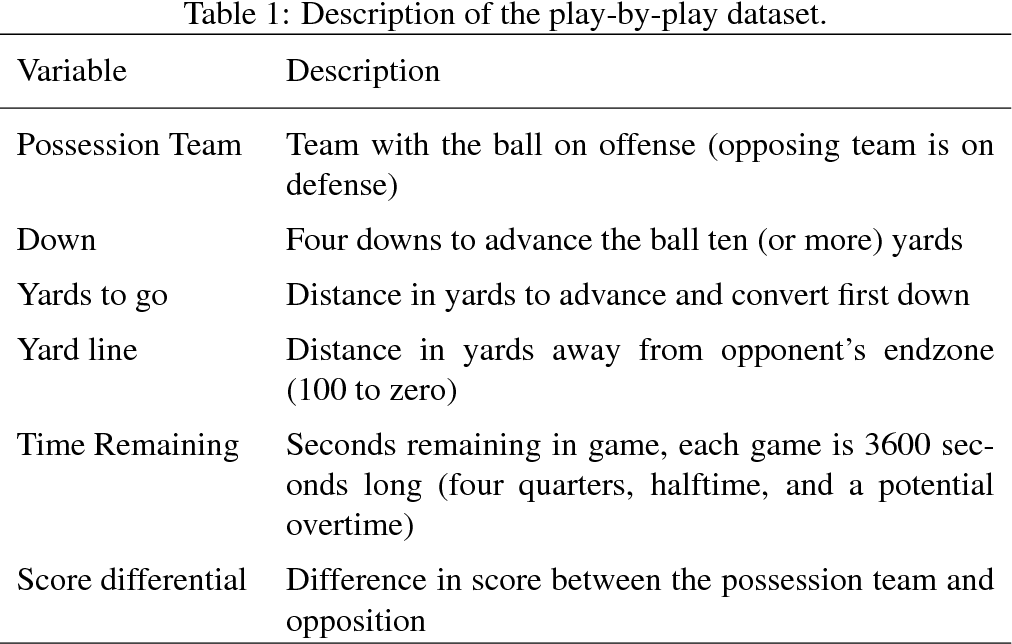 Table 2 from nflWAR: A Reproducible Method for Offensive