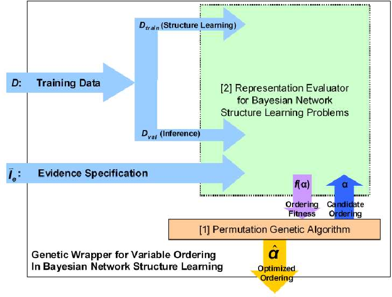 PDF] A GENETIC ALGORITHM FOR LEARNING BAYESIAN NETWORK