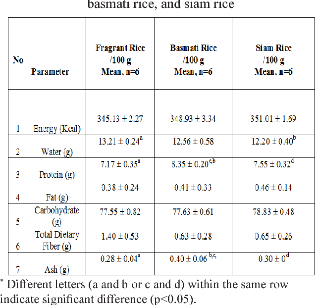 Pdf Nutrient Content In Selected Commercial Rice In Malaysia An Update Of Malaysian Food Composition Database Semantic Scholar