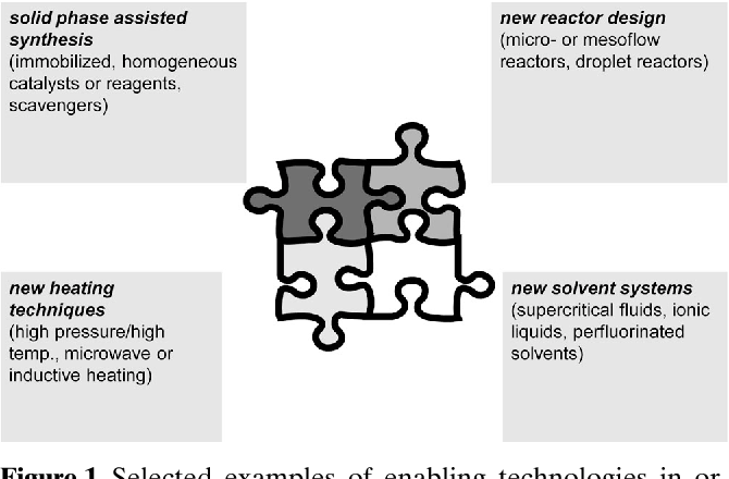 Flow Chemistry – A Key Enabling Technology for (Multistep