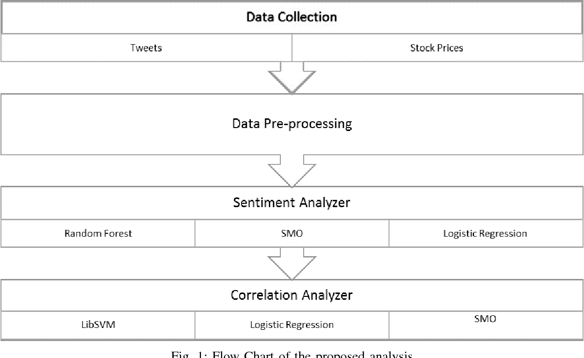 Sentiment analysis of Twitter data for predicting stock