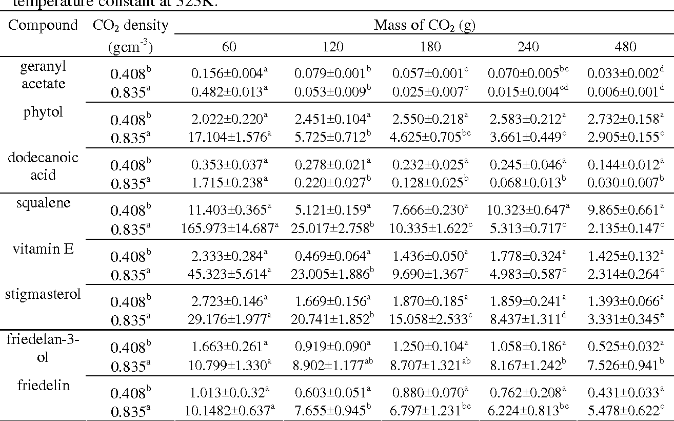 Table 5 from LIQUID YIELD AND CHEMICAL CHARACTERIZATION OF