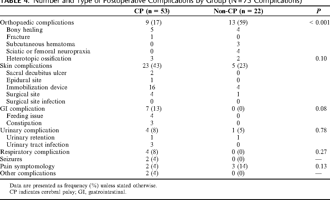 Table 4 from Postoperative Complications After Hip Surgery
