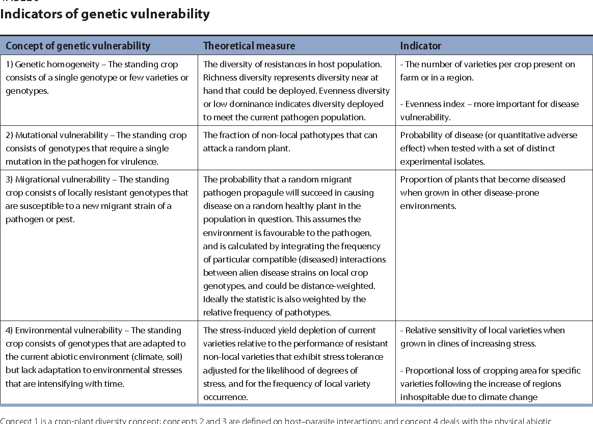 Table 5 from Indicators of Genetic Diversity, Genetic