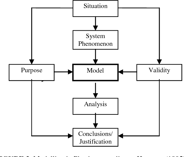 Figure 3 from Towards a conceptual framework for identifying